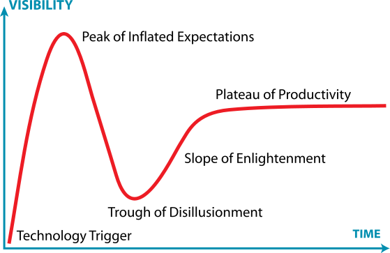 Riding the Hype Cycle